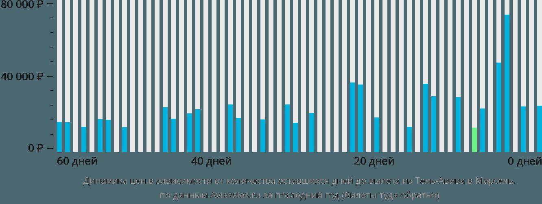 Динамика цен в зависимости от количества оставшихся дней до вылета из Тель-Авива в Марсель