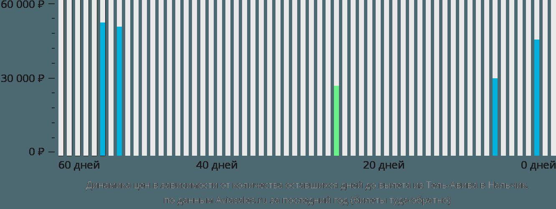 Динамика цен в зависимости от количества оставшихся дней до вылета из Тель-Авива в Нальчик