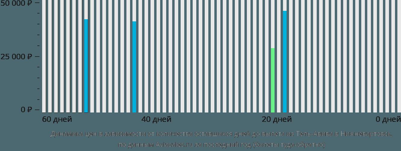 Динамика цен в зависимости от количества оставшихся дней до вылета из Тель-Авива в Нижневартовск
