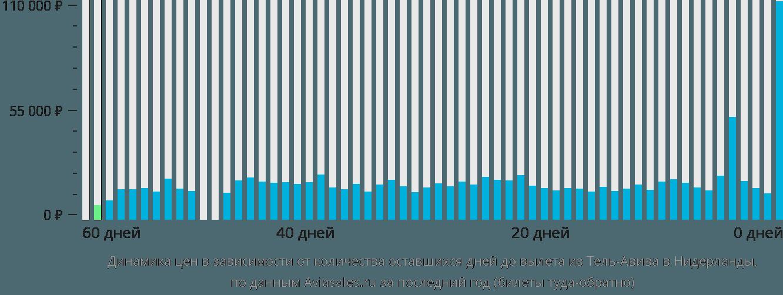 Динамика цен в зависимости от количества оставшихся дней до вылета из Тель-Авива в Нидерланды