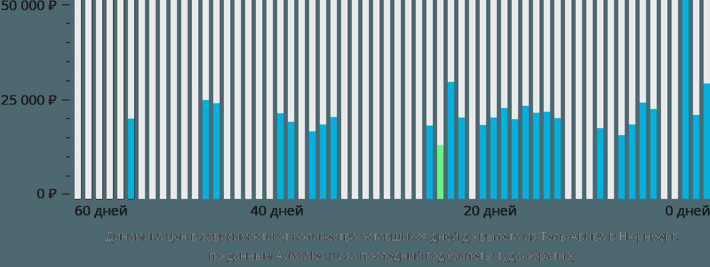 Динамика цен в зависимости от количества оставшихся дней до вылета из Тель-Авива в Нюрнберг