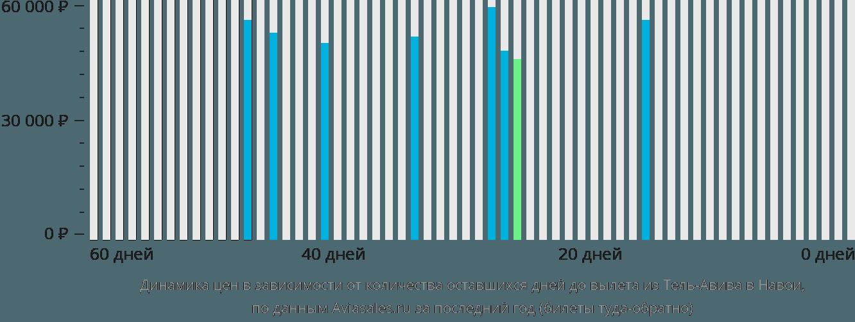 Динамика цен в зависимости от количества оставшихся дней до вылета из Тель-Авива в Навои