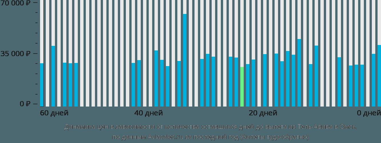 Динамика цен в зависимости от количества оставшихся дней до вылета из Тель-Авива в Омск