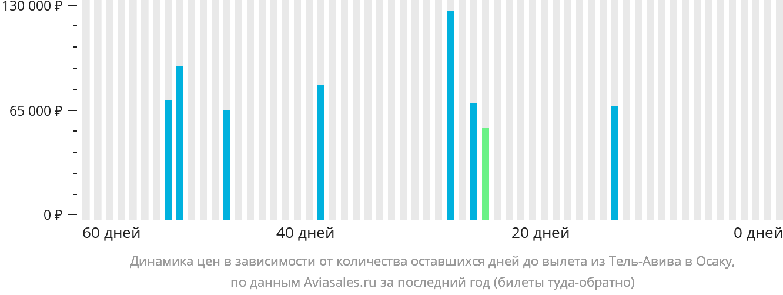 Динамика цен в зависимости от количества оставшихся дней до вылета из Тель-Авива в Осаку