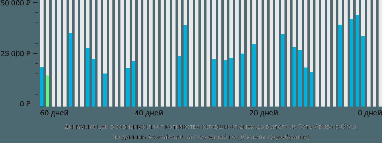 Динамика цен в зависимости от количества оставшихся дней до вылета из Тель-Авива в Осло