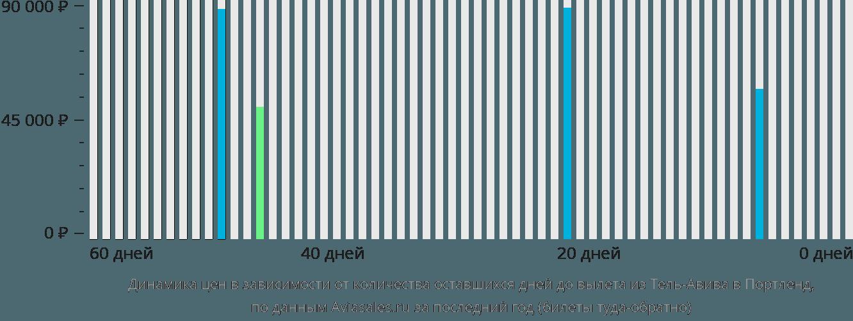 Динамика цен в зависимости от количества оставшихся дней до вылета из Тель-Авива в Портленд
