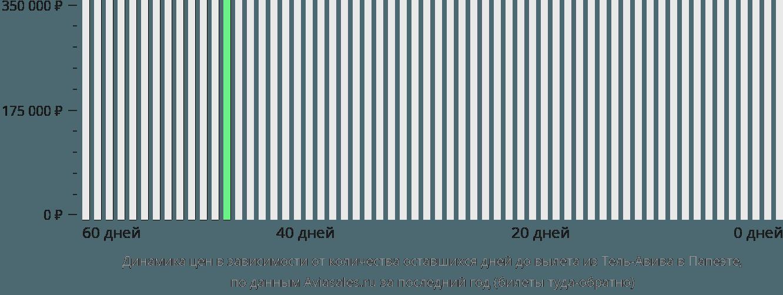 Динамика цен в зависимости от количества оставшихся дней до вылета из Тель-Авива в Папеэте