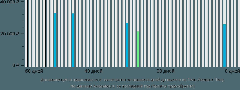 Динамика цен в зависимости от количества оставшихся дней до вылета из Тель-Авива в Пизу