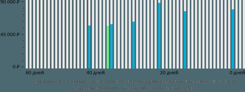 Динамика цен в зависимости от количества оставшихся дней до вылета из Тель-Авива в Пунта-Кану