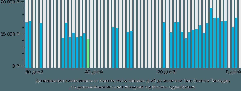 Динамика цен в зависимости от количества оставшихся дней до вылета из Тель-Авива в Павлодар