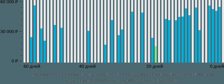 Динамика цен в зависимости от количества оставшихся дней до вылета из Тель-Авива в Рейкьявик