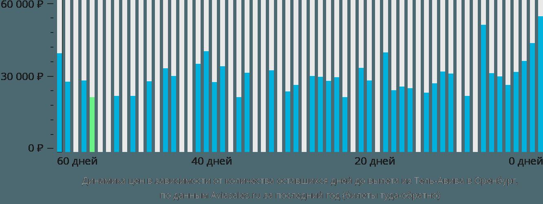 Динамика цен в зависимости от количества оставшихся дней до вылета из Тель-Авива в Оренбург