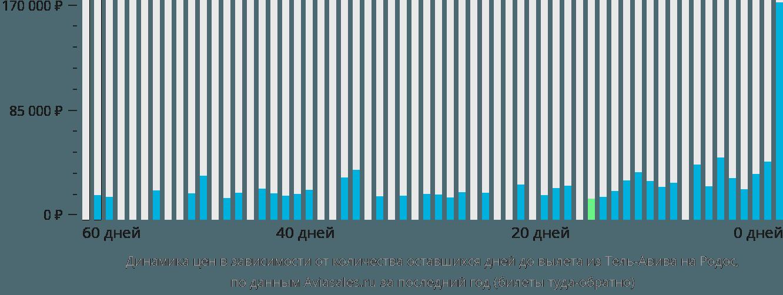 Динамика цен в зависимости от количества оставшихся дней до вылета из Тель-Авива на Родос