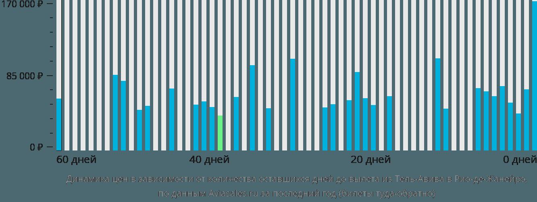 Динамика цен в зависимости от количества оставшихся дней до вылета из Тель-Авива в Рио-де-Жанейро