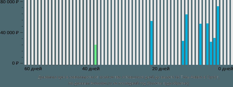 Динамика цен в зависимости от количества оставшихся дней до вылета из Тель-Авива в Сургут
