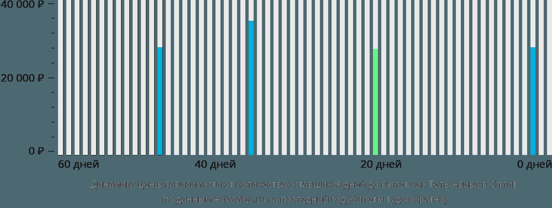 Динамика цен в зависимости от количества оставшихся дней до вылета из Тель-Авива в Сплит