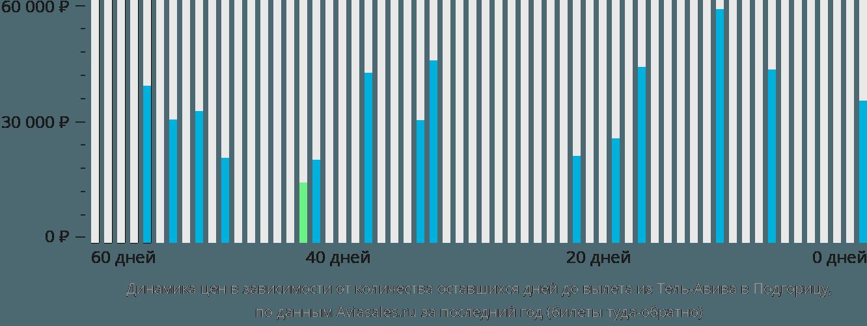 Динамика цен в зависимости от количества оставшихся дней до вылета из Тель-Авива в Подгорицу