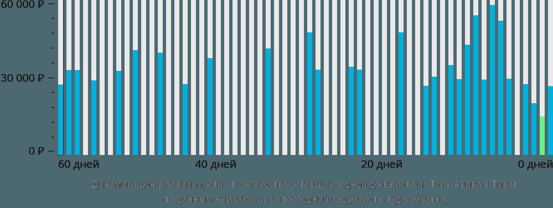 Динамика цен в зависимости от количества оставшихся дней до вылета из Тель-Авива в Тиват