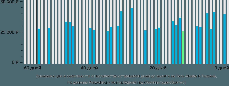 Динамика цен в зависимости от количества оставшихся дней до вылета из Тель-Авива в Тюмень