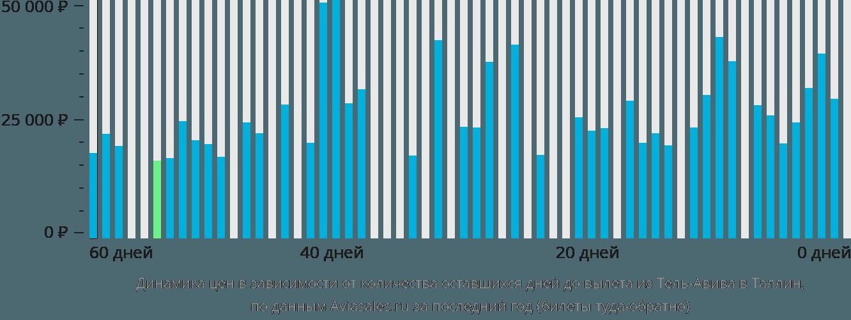 Динамика цен в зависимости от количества оставшихся дней до вылета из Тель-Авива в Таллин