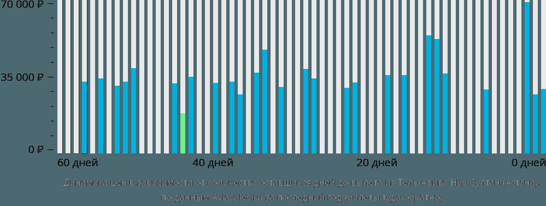 Динамика цен в зависимости от количества оставшихся дней до вылета из Тель-Авива в Нур-Султан (Астана)
