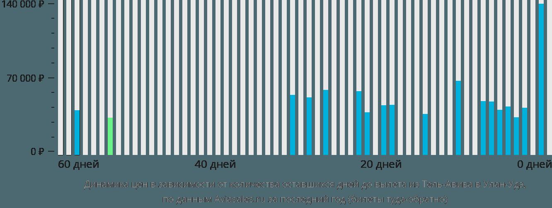 Динамика цен в зависимости от количества оставшихся дней до вылета из Тель-Авива в Улан-Удэ