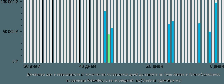 Динамика цен в зависимости от количества оставшихся дней до вылета из Тель-Авива в Южно-Сахалинск