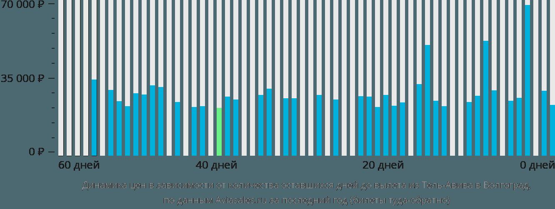 Динамика цен в зависимости от количества оставшихся дней до вылета из Тель-Авива в Волгоград
