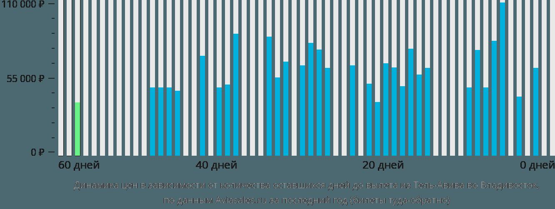 Динамика цен в зависимости от количества оставшихся дней до вылета из Тель-Авива во Владивосток
