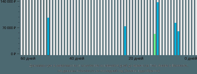 Динамика цен в зависимости от количества оставшихся дней до вылета из Тель-Авива в Виннипег