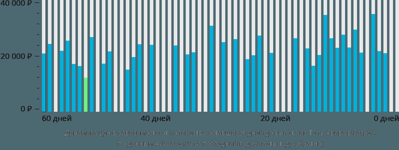 Динамика цен в зависимости от количества оставшихся дней до вылета из Тель-Авива в Загреб