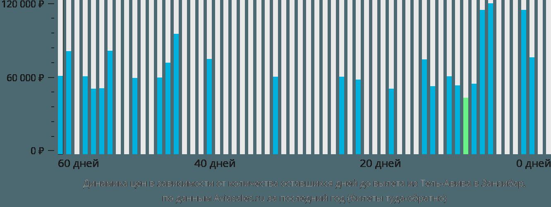 Динамика цен в зависимости от количества оставшихся дней до вылета из Тель-Авива в Занзибар