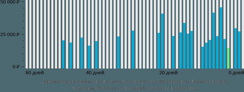 Динамика цен в зависимости от количества оставшихся дней до вылета из Термеза в Москву