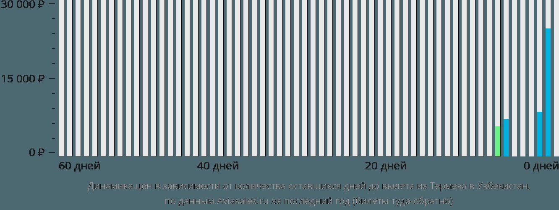 Динамика цен в зависимости от количества оставшихся дней до вылета из Термеза в Узбекистан