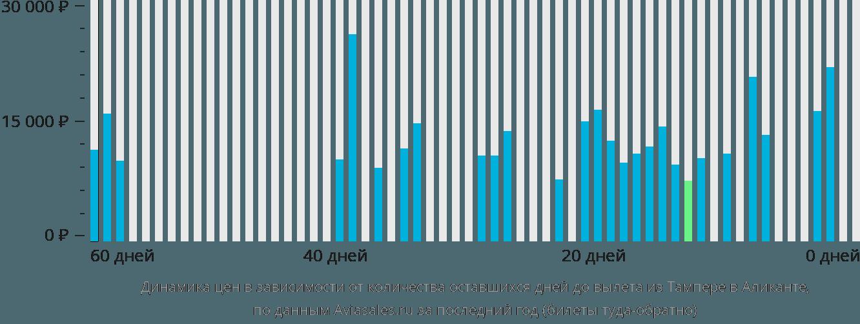 Динамика цен в зависимости от количества оставшихся дней до вылета из Тампере в Аликанте