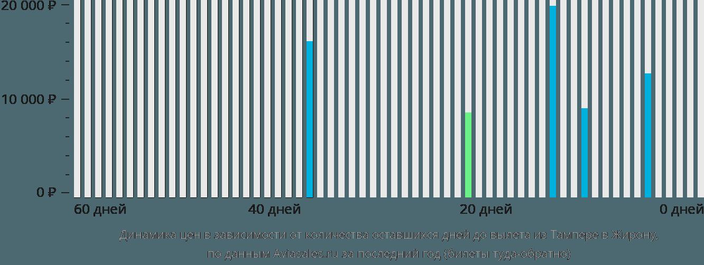 Динамика цен в зависимости от количества оставшихся дней до вылета из Тампере в Жирону