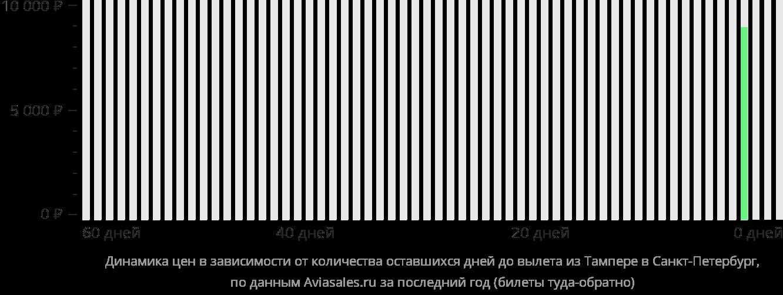 Динамика цен в зависимости от количества оставшихся дней до вылета из Тампере в Санкт-Петербург