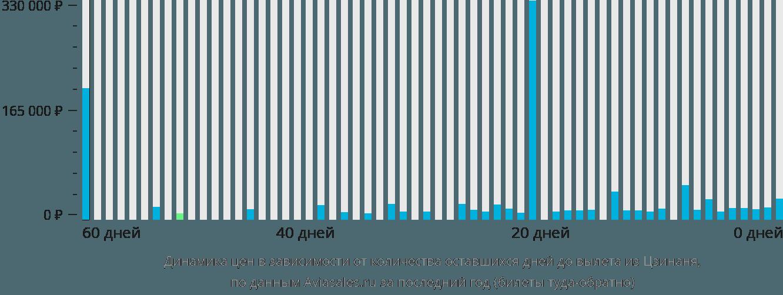 Динамика цен в зависимости от количества оставшихся дней до вылета из Цзинаня