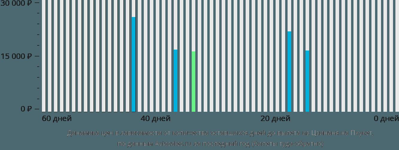 Динамика цен в зависимости от количества оставшихся дней до вылета из Цзинаня на Пхукет