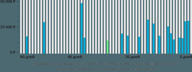 Динамика цен в зависимости от количества оставшихся дней до вылета из Цзинаня в Санью