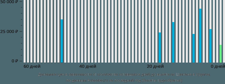 Динамика цен в зависимости от количества оставшихся дней до вылета из Цзинаня в Урумчи