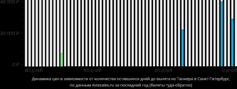 Динамика цен в зависимости от количества оставшихся дней до вылета из Танжера в Санкт-Петербург