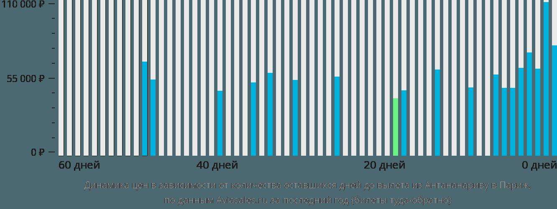 Динамика цен в зависимости от количества оставшихся дней до вылета из Антананариву в Париж