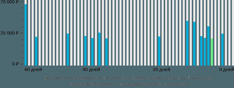 Динамика цен в зависимости от количества оставшихся дней до вылета из Томска в ОАЭ
