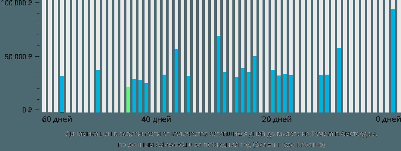 Динамика цен в зависимости от количества оставшихся дней до вылета из Томска в Амстердам