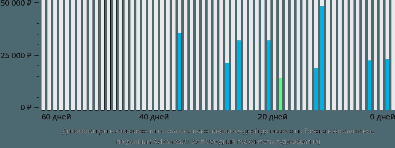 Динамика цен в зависимости от количества оставшихся дней до вылета из Томска в Архангельск