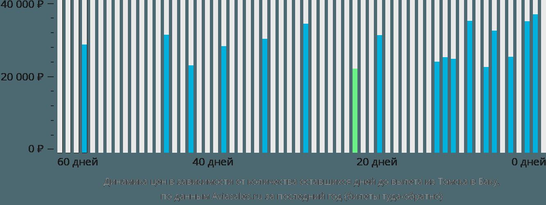 Динамика цен в зависимости от количества оставшихся дней до вылета из Томска в Баку