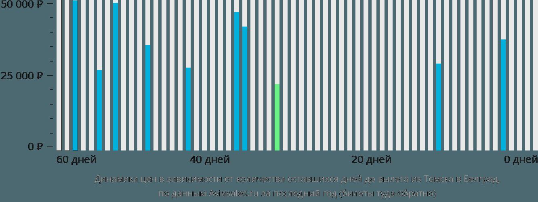 Динамика цен в зависимости от количества оставшихся дней до вылета из Томска в Белград