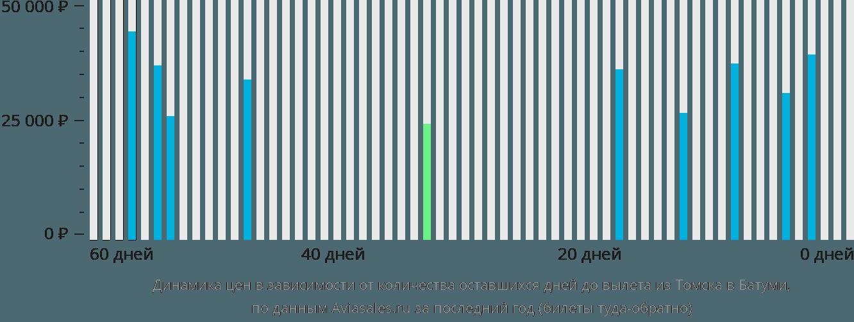 Динамика цен в зависимости от количества оставшихся дней до вылета из Томска в Батуми