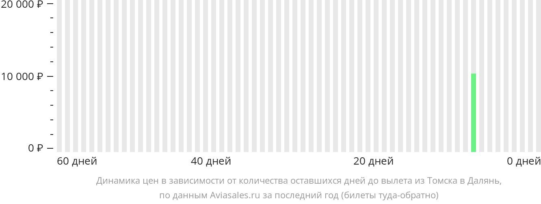 Динамика цен в зависимости от количества оставшихся дней до вылета из Томска в Далянь